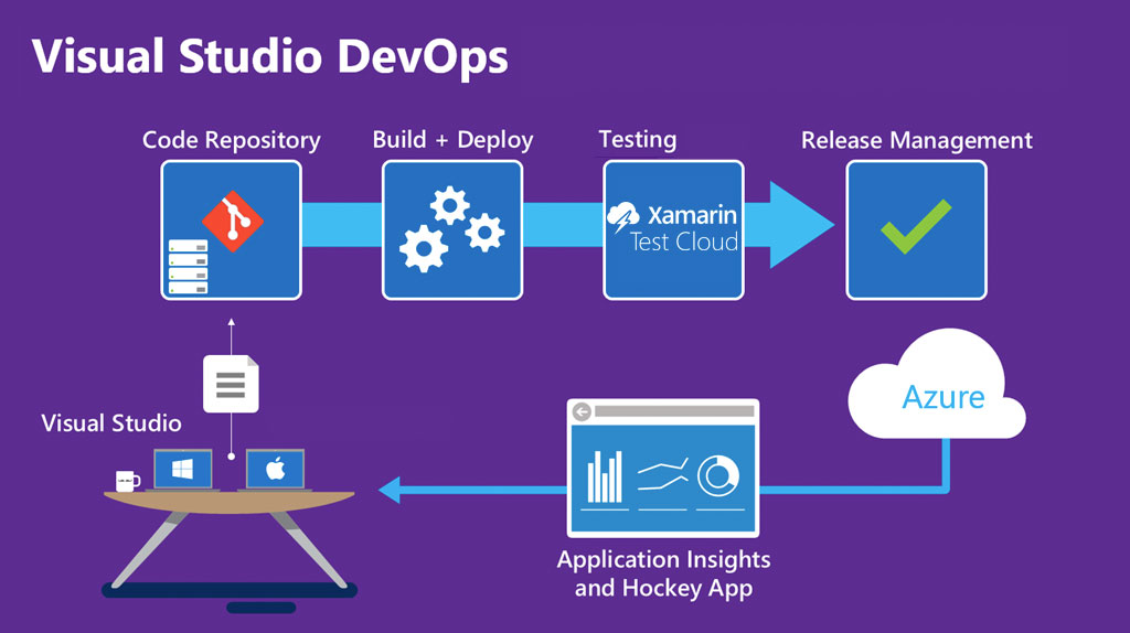 Visual Studio DevOps process step by step