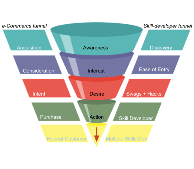 e-Commerce funnel vs skill developer funnel