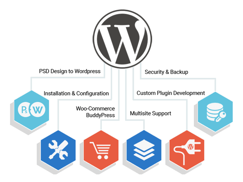Wordpress top banner
