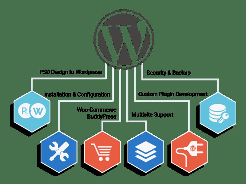 wordpress-top-banner