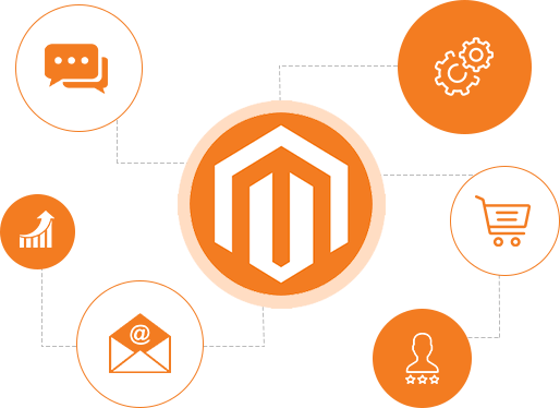Magento development png banner